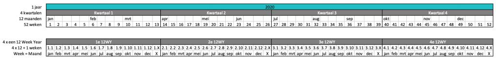 Een overzicht van 52 weken verdeeld in 12 maanden en 4 kwartalen, met daar recht onder 4 keer een cyclus van 12 weken met daaronder telkens de namen van de 12 maanden.