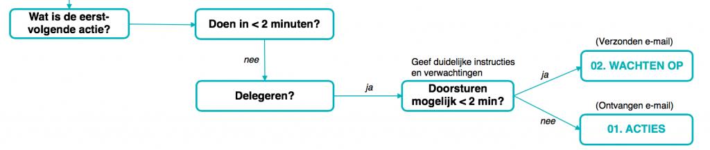 Inbox Workflow - Kun je de eerstvolgende actie delegeren?