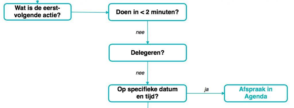 Inbox Workflow - Moet je de actie doen op een specifieke datum/tijd?