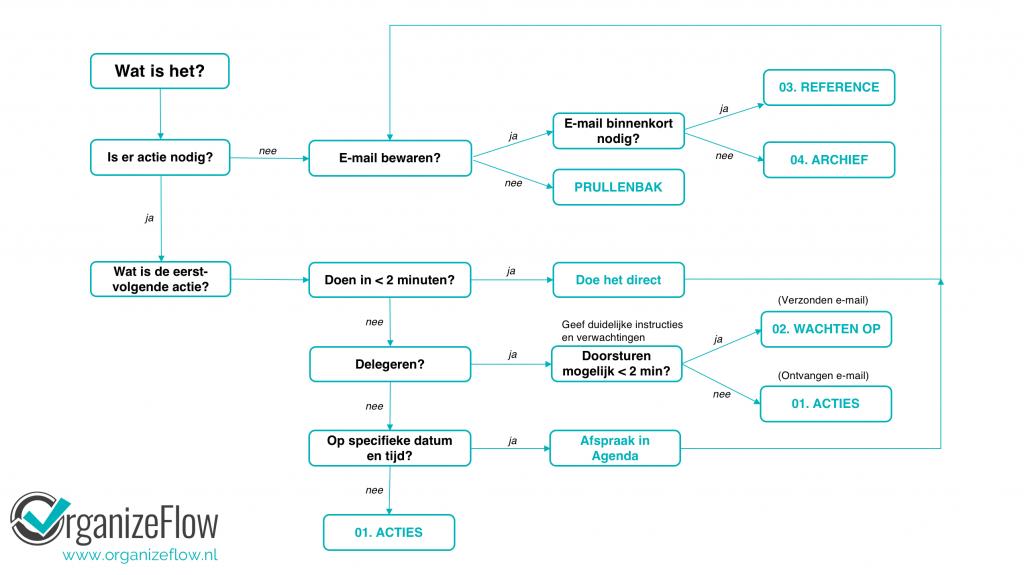 Inbox Workflow - Compleet overzicht