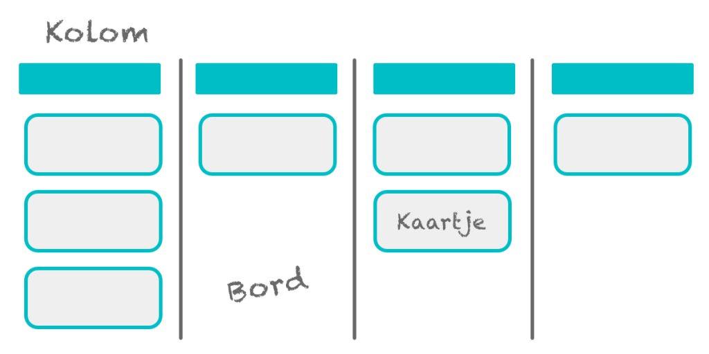 Voorbeeld van een Kanbanbord met aanduidingen van bord, kolom en kaartje