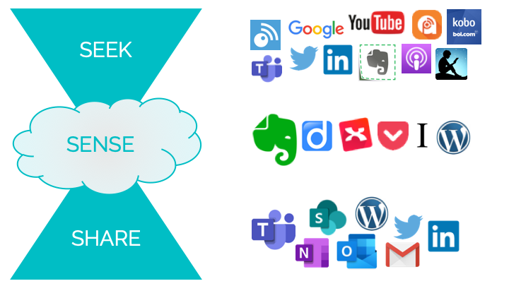 Een trechter met het woord 'Seek' erop, daaronder een wolk met het woord 'Sense' erop en daaronder een wijd uitlopende driehoek met het woord 'Share' erop. En naast elk figuur de logo's van tools die ik bij dat proces gebruik.