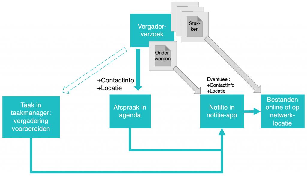 Eenvoudig schema met blokken voor verschillende soorten informatie.